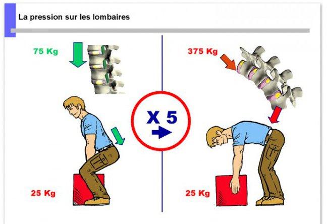 Formation Gestes Et Postures Manutention Ergonomie